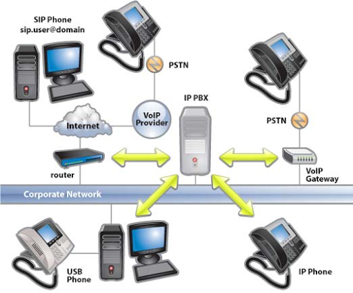 Voice Over IP PBX