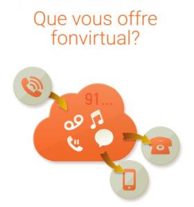 numero-virtuel-en-france